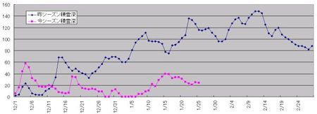 Graph2_2