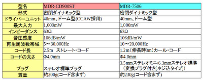 Cd900st_vs_7506_01