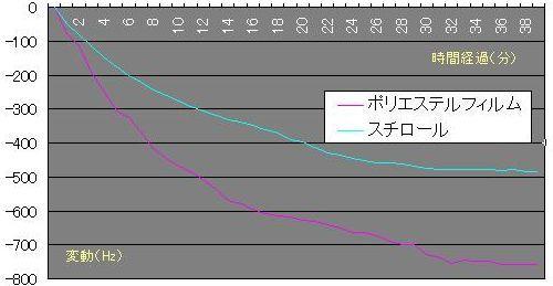 Plot20060513_1